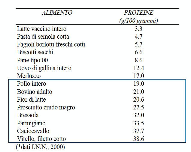 dieta ipertrofica da 2600 calorie